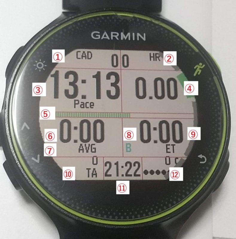 Dozen Runの確認画面(説明の為の番号付き)