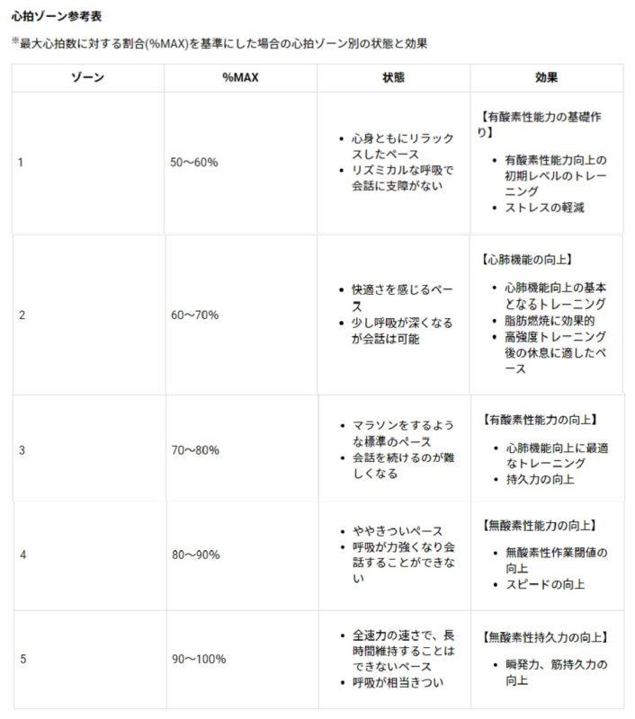 Garminの心拍ゾーン参考表の画像
