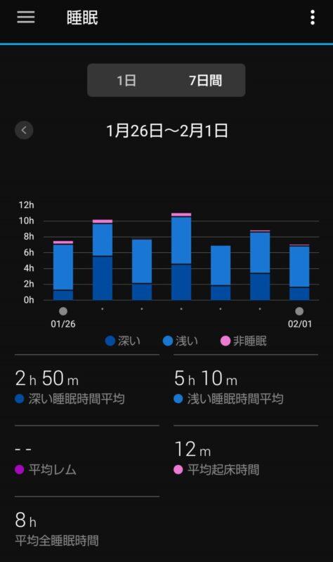 睡眠時間(7日間)平均画面