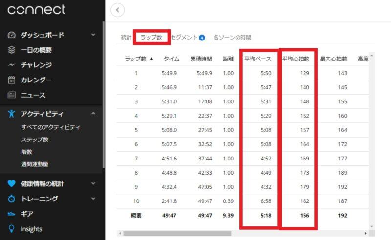 ラップ毎の平均ペース・平均心拍数が確認できる画面